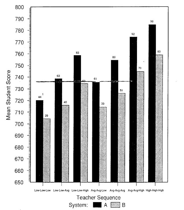 The Long-Term Effects of Ineffective Teachers - Brooklyn